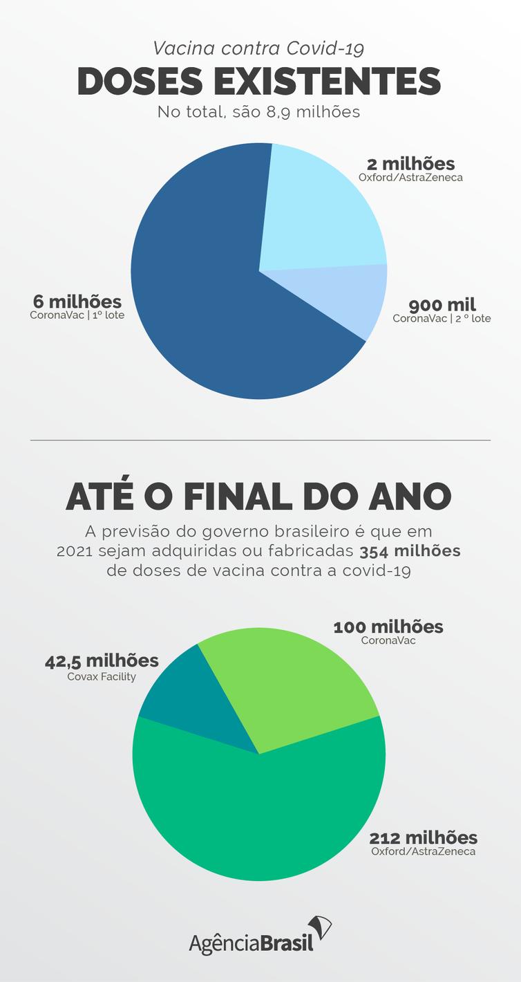 vacinas-ja-distribuidas-atendem-7%-dos-publicos-prioritarios