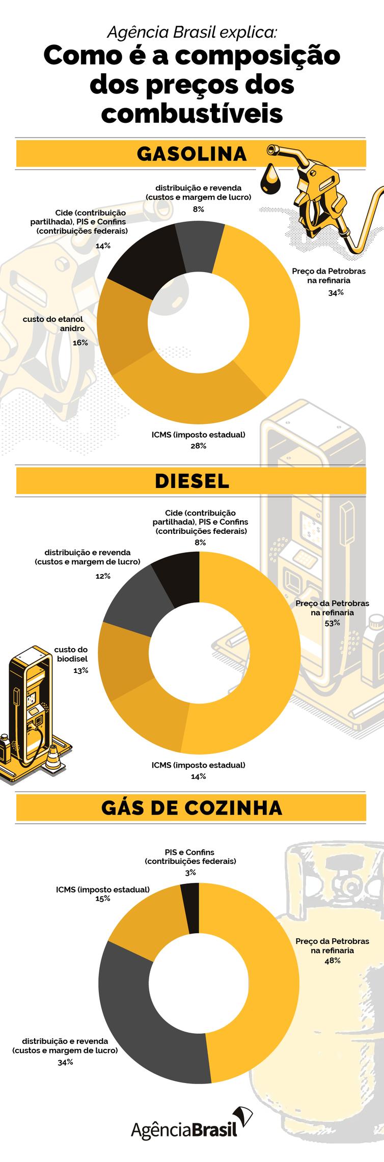 agencia-brasil-explica:-como-e-a-composicao-do-preco-dos-combustiveis