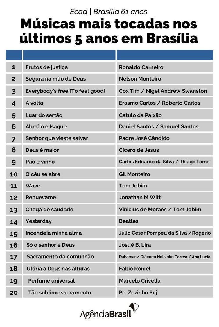 genero-gospel-domina-lista-de-musicas-mais-tocadas-em-brasilia