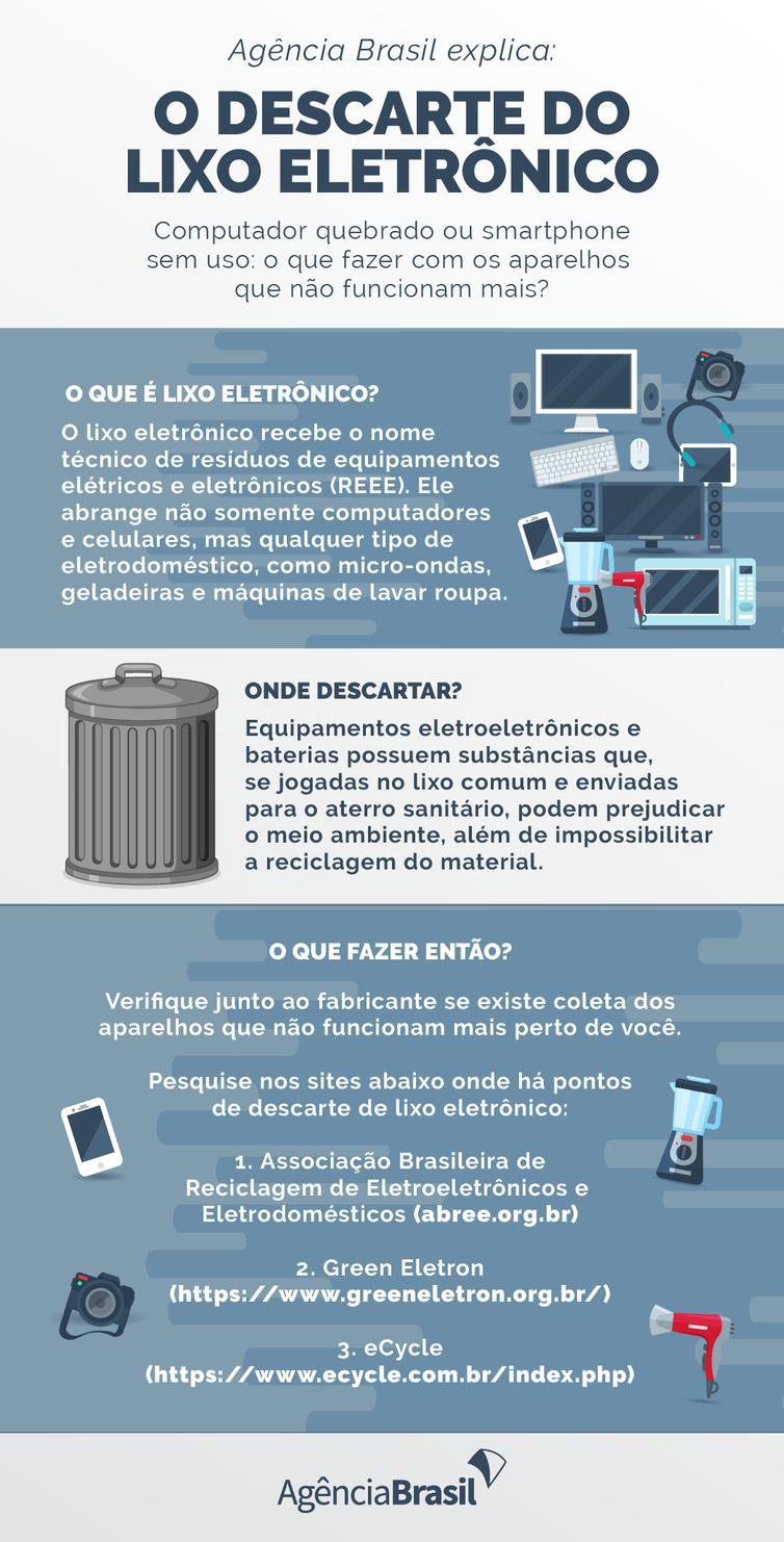 agencia-brasil-explica:-como-e-o-descarte-correto-do-lixo-eletronico